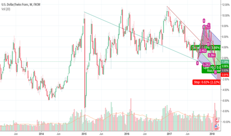 USDCHF: best long ideas in usdchf