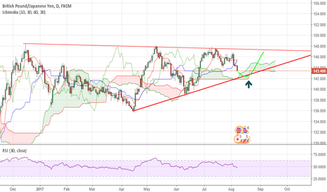GBPJPY: GBPJPY , short now and buy positoin