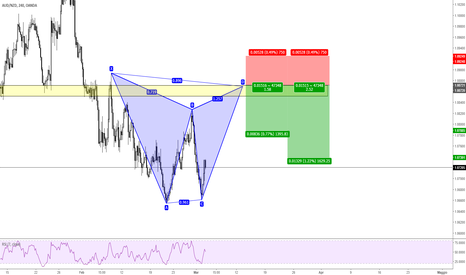 AUDNZD: AUDNZD - Bearish Gartley