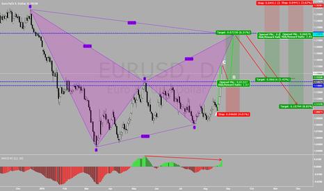EURUSD: EURUSD: Shallow retrace and then UP AGAIN possibility