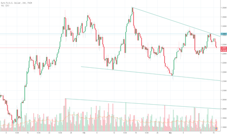 EURUSD: EUR / USD menarik corak pembalikan