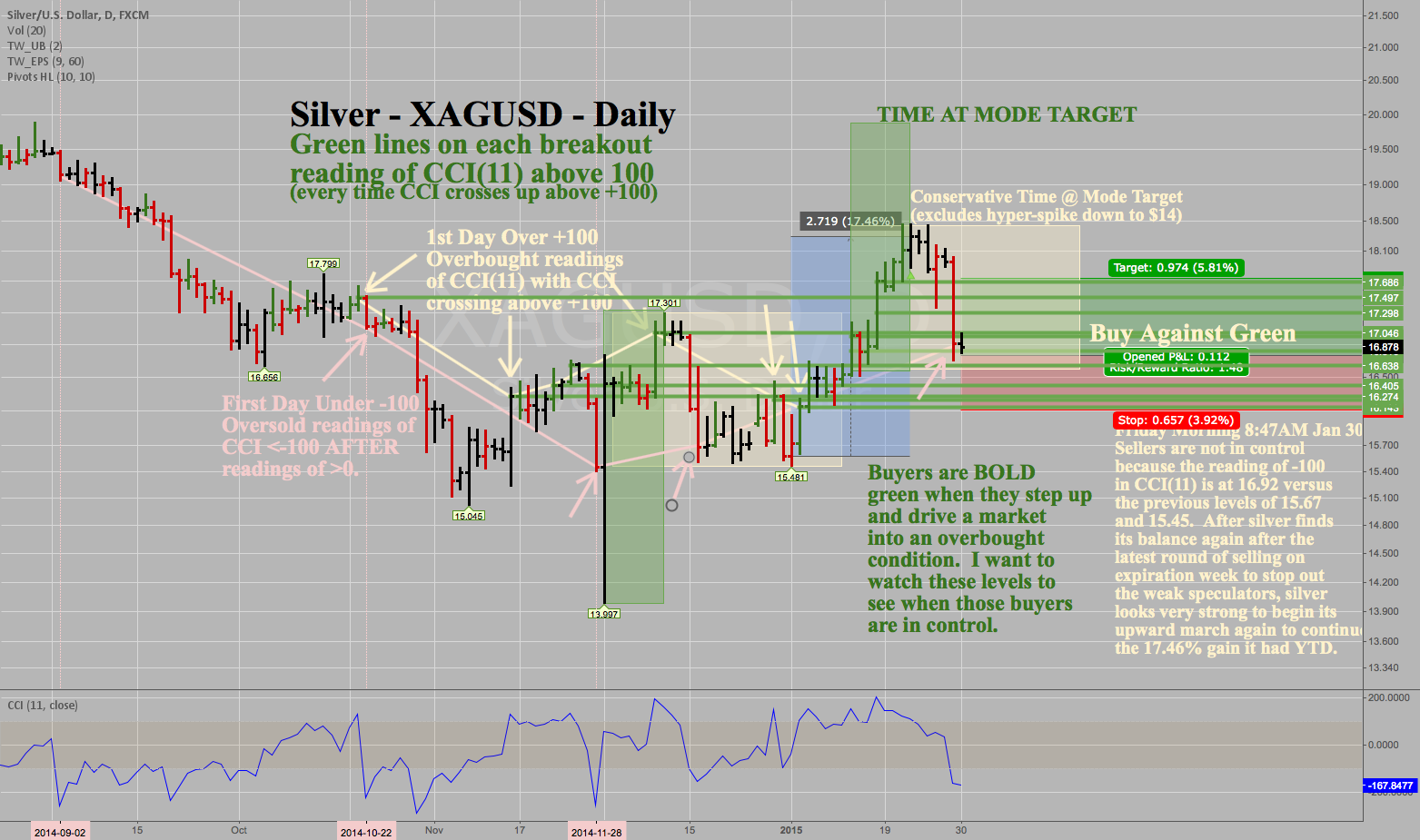 XAGUSD Silver - Daily - Update on the Uptrend
