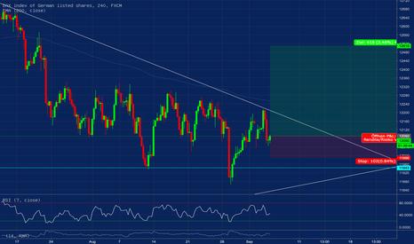 GER30: DAX kurz vor dem Ausbruch? Inverse H&S vor Trendlinie...