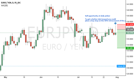 EURJPY: Sell opportunity at daily pinbar EUR/JPY