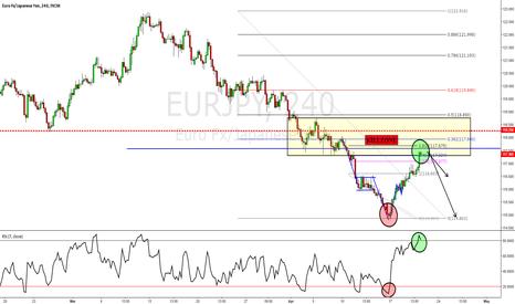 EURJPY: EURJPY - Potential Trend Trade on the Radar