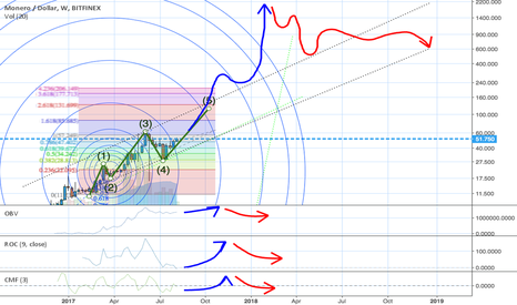 XMRUSD: Forecasting Sketch for XMR/USD Bubble . Current Price $51.56