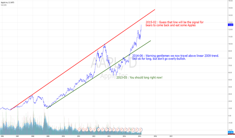 AAPL: Dont forget, $AAPL is for long. Too much hype is never good...