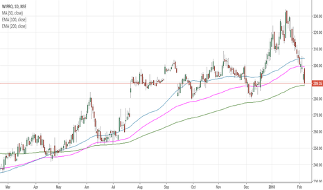 WIPRO: WIPRO BOUNCE AT 200 DMA