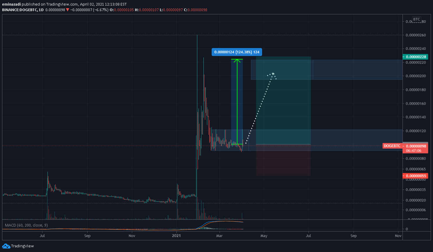 doge btc tradingview que bancos acepttan bitcoin