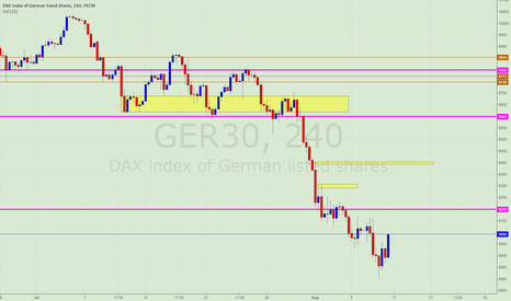 GER30: DAX - further repair trades, but political risk prevails.