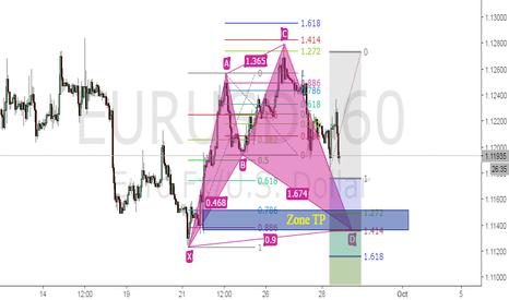 EURUSD: EU moving FOMC tonight