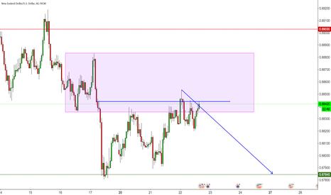 NZDUSD: NZD/USD - Short