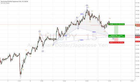 AUDJPY: AUDJPY Cypher & 4th Wave Completion
