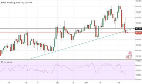 GBPJPY: gbpjpy on watch list