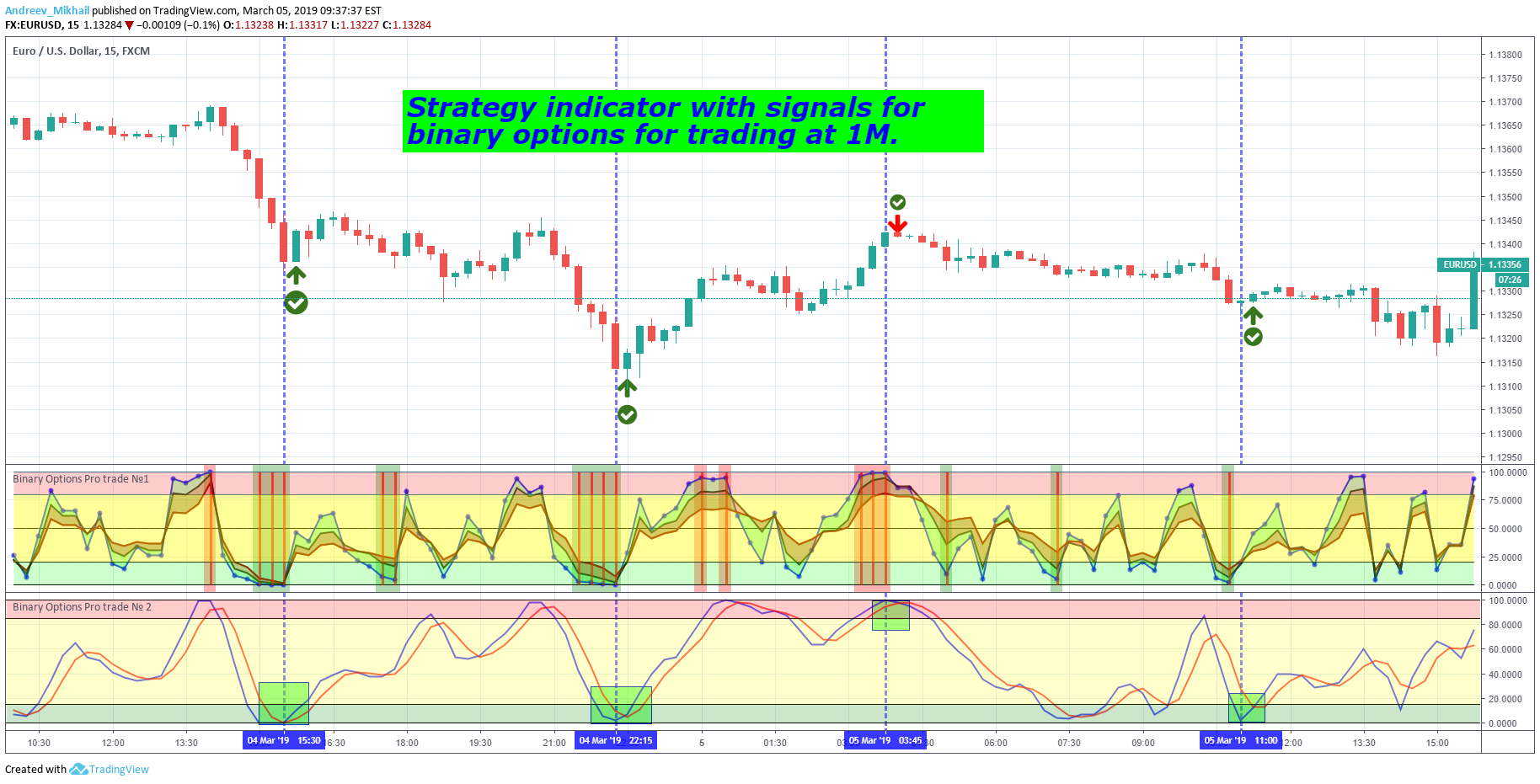 Indicator strategy with signals for binary options trading for FX