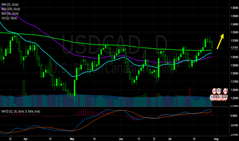 USDCAD: USDCAD Reaching Lovely Buy Point
