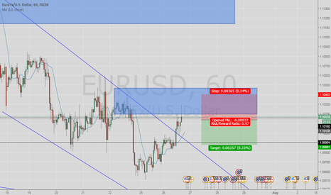 EURUSD: sell supply zone
