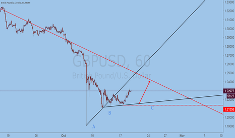 GBPUSD: GBP trend