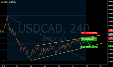 USDCAD: USDCAD SELL OPPORTUNITY
