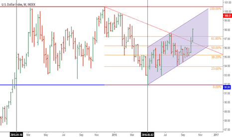 DXY: USD INDEX analysis in long run