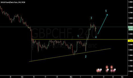 GBPCHF: I am a new learner, please let me know if you find any mistake