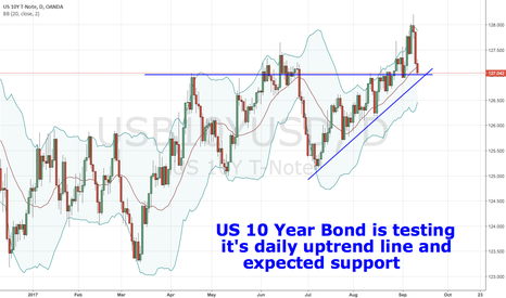 USB10YUSD: US 10 Year Bond is testing it's daily uptrend line and support