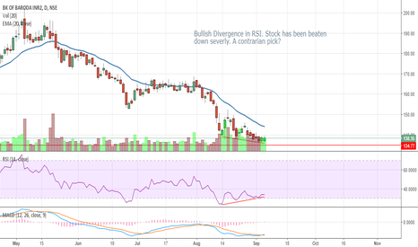 BANKBARODA: Bank of Baroda - Bullish Divergence