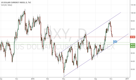 DXY: DXY will continue down till 96.25