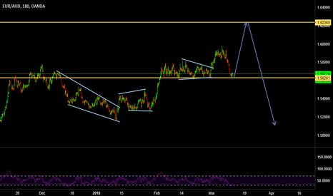 EURAUD: EURAUD BUY TRIGGERED