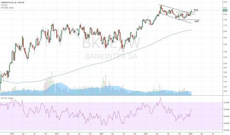 BKTE: Bankinter