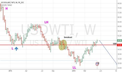 USDWTI: OIL Weekly Setup