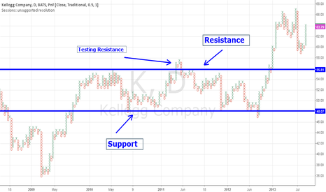 K: PnF Support and Resistance
