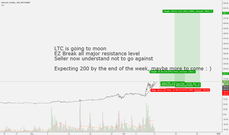 LTCUSD: LONG RUN FOR LTC