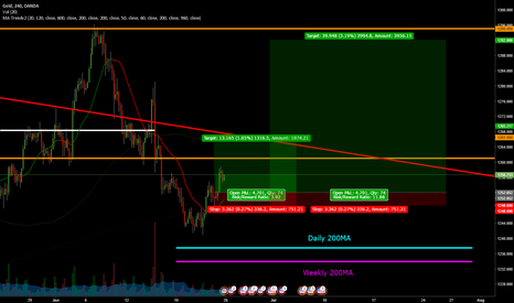 XAUUSD: XAUUSD Its Now or Never for Bulls June 26-30 Trading Plan