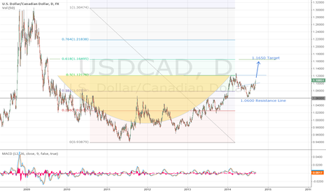 USDCAD: USD/CAD Head shoulders formed