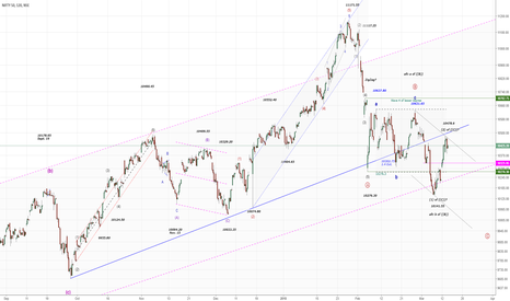 NIFTY: NIFTY50...Beware for the bears!