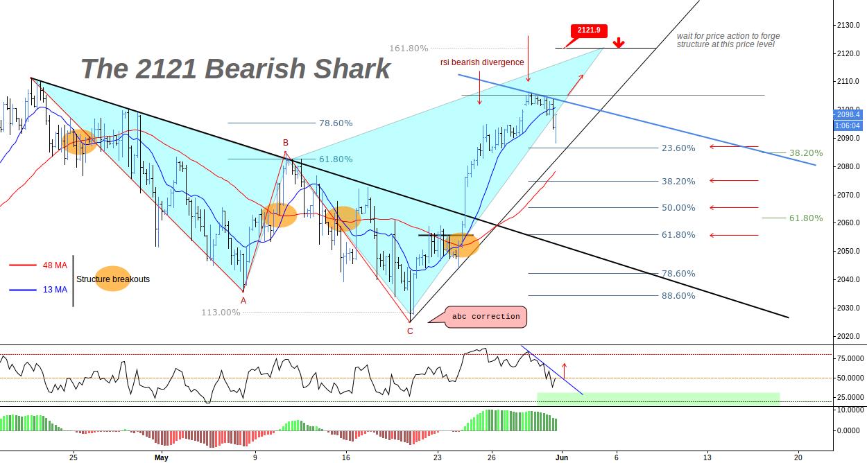 (4h) Eventual Bearish Shark Pattern at 161% extension
