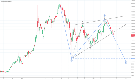 BTCUSD: Bitcoin ABC pattern: BEARISH