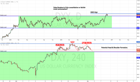 DXY: US DOLLAR INDEX (DXY) POTENTIAL SHORT