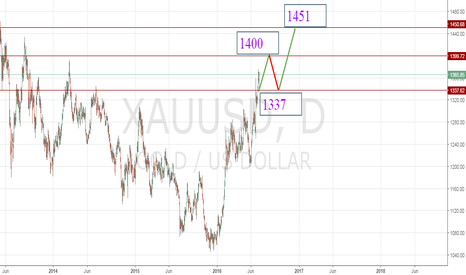 XAUUSD: lONG TERM GOLD'S UPTREND REMAINS INTACT