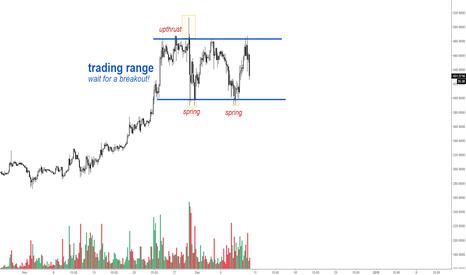 ETHUSDT: Ethereum - Trading Range!