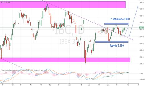 IBC: Ibex 35, Análisis Semanal