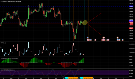 USDCAD: Pretty balanced right not.