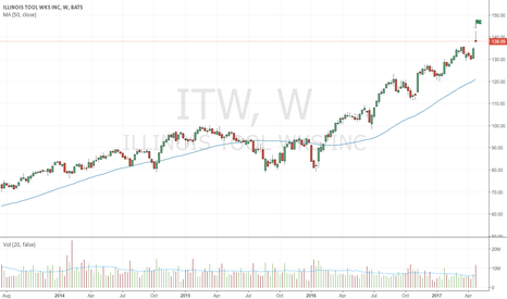 ITW: Bearish up-thrust