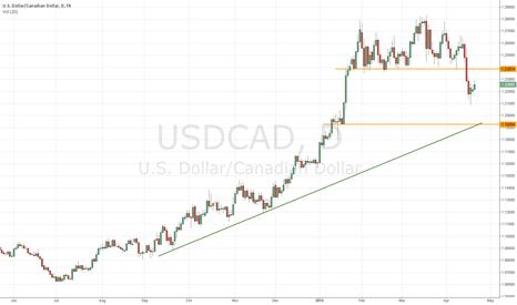 USDCAD: USDCAD has broken off the suppor area