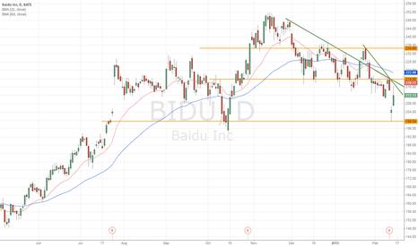 BIDU: Trend is down for BIDU