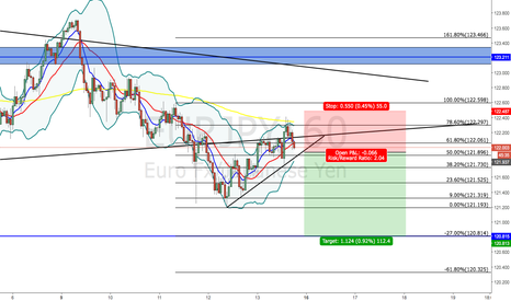 EURJPY: EUR/JPY - POSSIBLE SHORT