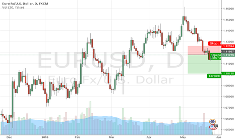 EURUSD: Great opportunity to sell eur-usd don't miss