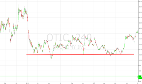 OTIC: Worth the risk here.. 12 was hard support for 18 months..