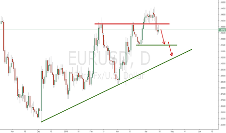 EURUSD: EURUSD Coming short opportunities in next week